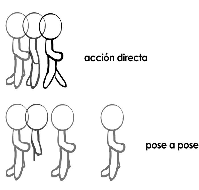 acción de los 12 principios de la animación