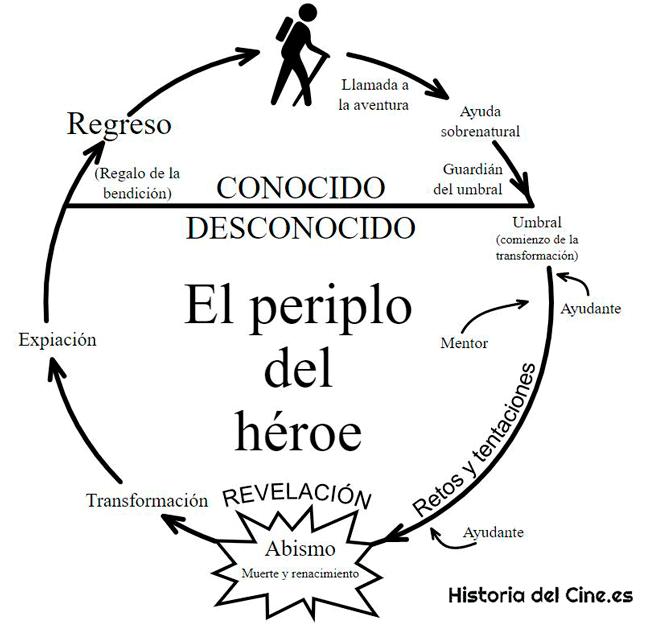 ilustración del periplo del héroe en 12 pasos